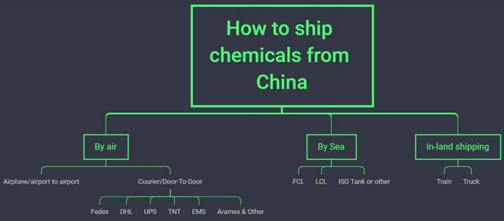 How to ship chemical products from China?