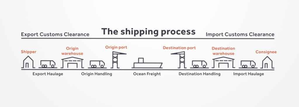 the-shipping-process-to-export-chemicals-from-china