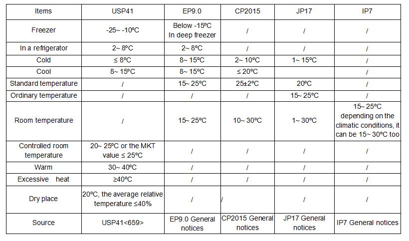 Storage Temperature For Apis and Medicines