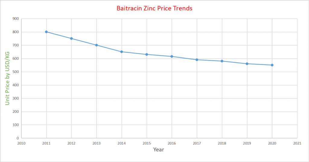 bacitracin zinc price trends from 2012 to 2020