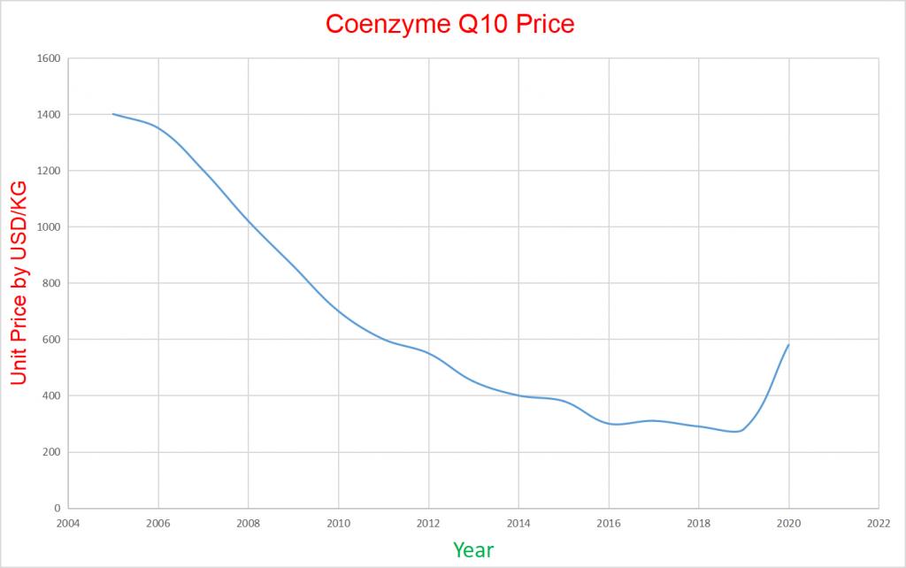 coenzyme q10 price curve