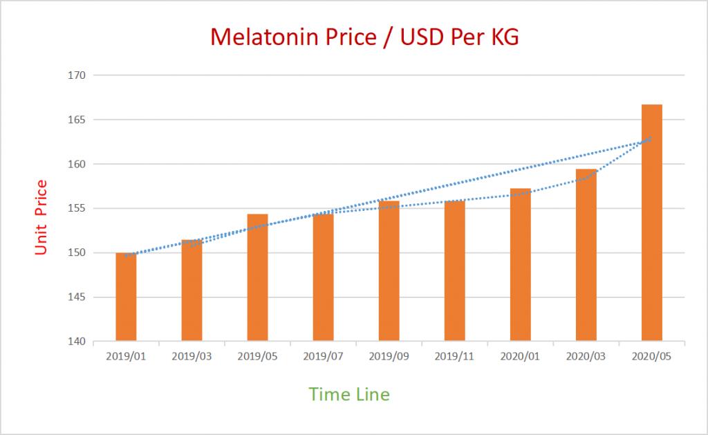 melatonin price trends