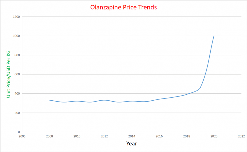 olanzapine price trends