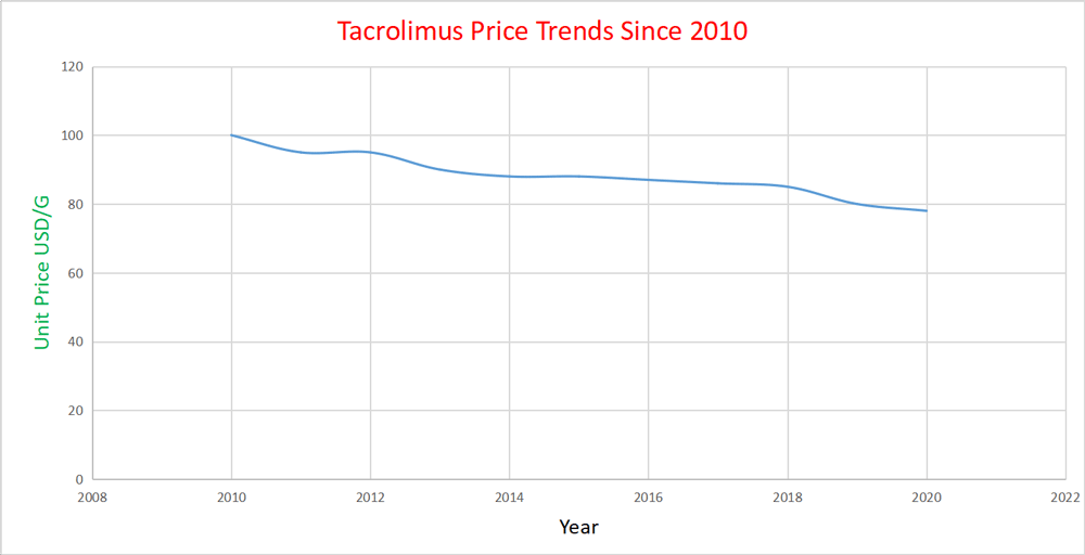 tacrolimus price trends since 2010